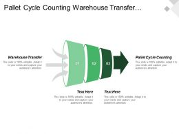 Pallet Cycle Counting Warehouse Transfer Advanced Ship Notices