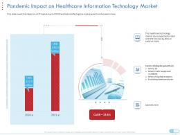 Pandemic Impact On Healthcare Information Technology Market Technology Data Ppt Tips