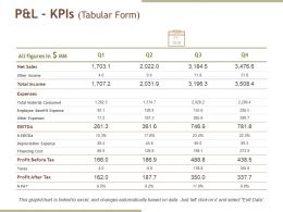 Pandl Kpis Ppt Background Graphics