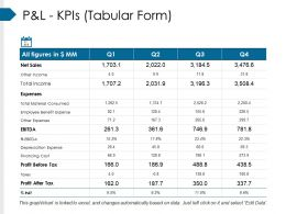 Pandl Kpis Tabular Form Ppt Slide Templates