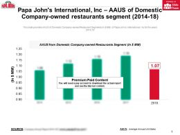 Papa Johns International Inc AAUS Of Domestic Company Owned Restaurants Segment 2014-18