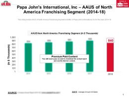 Papa Johns International Inc AAUS Of North America Franchising Segment 2014-18