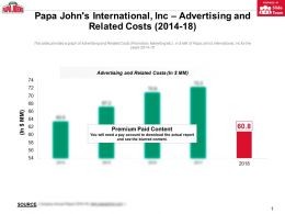 Papa Johns International Inc Advertising And Related Costs 2014-18