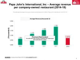 Papa Johns International Inc Average Revenue Per Company Owned Restaurant 2014-18