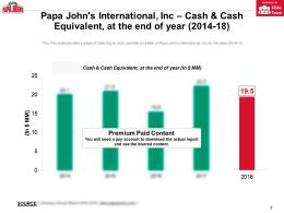 Papa Johns International Inc Cash And Cash Equivalent At The End Of Year 2014-18