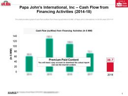 Papa Johns International Inc Cash Flow From Financing Activities 2014-18
