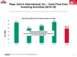 Papa Johns International Inc Cash Flow From Investing Activities 2014-18