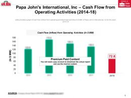 Papa Johns International Inc Cash Flow From Operating Activities 2014-18