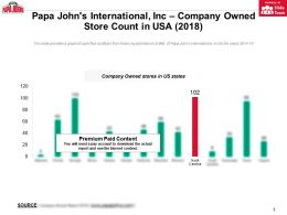 Papa Johns International Inc Company Owned Store Count In USA 2018