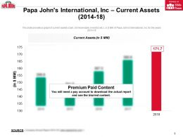 Papa Johns International Inc Current Assets 2014-18