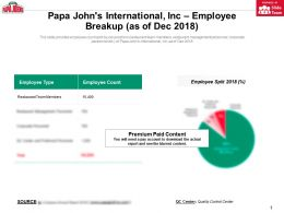 Papa Johns International Inc Employee Breakup As Of Dec 2018