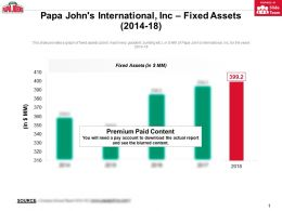 Papa Johns International Inc Fixed Assets 2014-18