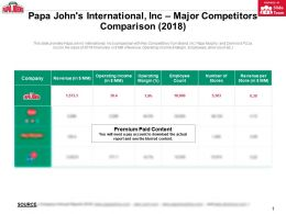 Papa Johns International Inc Major Competitors Comparison 2018