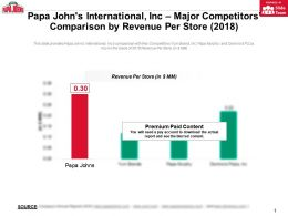 Papa Johns International Inc Major Competitors Comparison By Revenue Per Store 2018