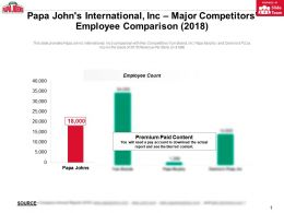 Papa Johns International Inc Major Competitors Employee Comparison 2018