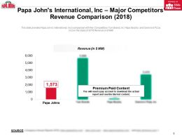 Papa Johns International Inc Major Competitors Revenue Comparison 2018