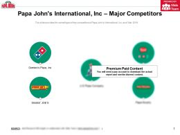 Papa Johns International Inc Major Competitors