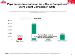 Papa Johns International Inc Major Competitors Store Count Comparison 2018
