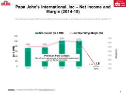Papa Johns International Inc Net Income And Margin 2014-18