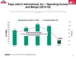 Papa Johns International Inc Operating Income And Margin 2014-18