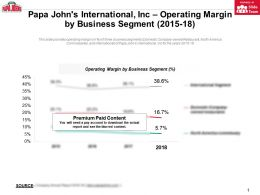 Papa Johns International Inc Operating Margin By Business Segment 2015-18