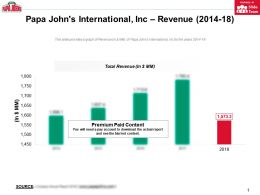 Papa Johns International Inc Revenue 2014-18