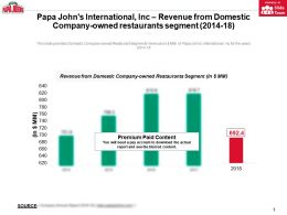 Papa Johns International Inc Revenue From Domestic Company Owned Restaurants Segment 2014-18
