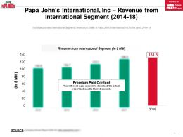 Papa Johns International Inc Revenue From International Segment 2014-18