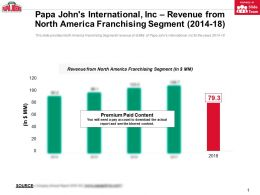 Papa Johns International Inc Revenue From North America Franchising Segment 2014-18