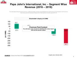 Papa Johns International Inc Shareholders Equity 2014-18