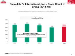 Papa Johns International Inc Store Count In China 2014-18