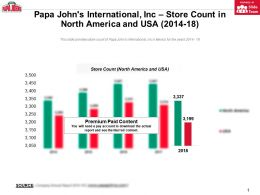 Papa Johns International Inc Store Count In North America And USA 2014-18