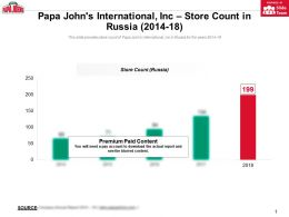 Papa Johns International Inc Store Count In Russia 2014-18