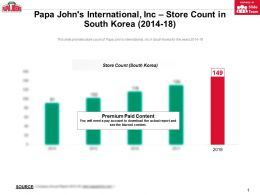Papa Johns International Inc Store Count In South Korea 2014-18