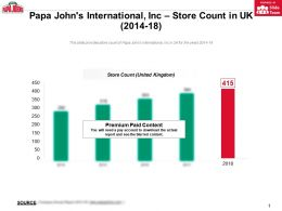 Papa Johns International Inc Store Count In UK 2014-18