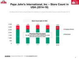 Papa Johns International Inc Store Count In USA 2014-18
