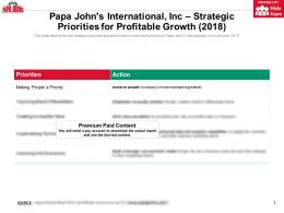 Papa Johns International Inc Strategic Priorities For Profitable Growth 2018