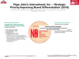Papa Johns International Inc Strategic Priority Improving Brand Differentiation 2018