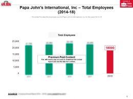 Papa Johns International Inc Total Employees 2014-18