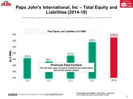 Papa Johns International Inc Total Equity And Liabilities 2014-18
