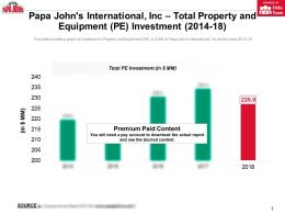 Papa Johns International Inc Total Property And Equipment Pe Investment 2014-18