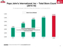 Papa Johns International Inc Total Store Count 2014-18
