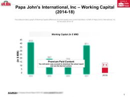 Papa Johns International Inc Working Capital 2014-18