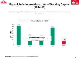 Papa Johns International Inc Working Capital 2014-18