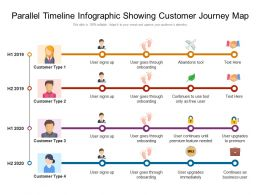 Parallel Timeline Infographic Showing Customer Journey Map