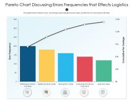 Pareto Chart Discussing Errors Frequencies That Effects Logistics