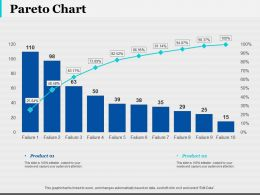 Pareto Chart Finance Ppt Infographic Template Infographic Template