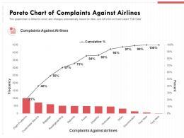 Pareto Chart Of Complaints Against Airlines