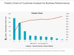 Pareto Chart Of Customer Analysis For Business Performance