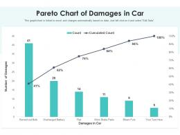 Pareto Chart Of Damages In Car